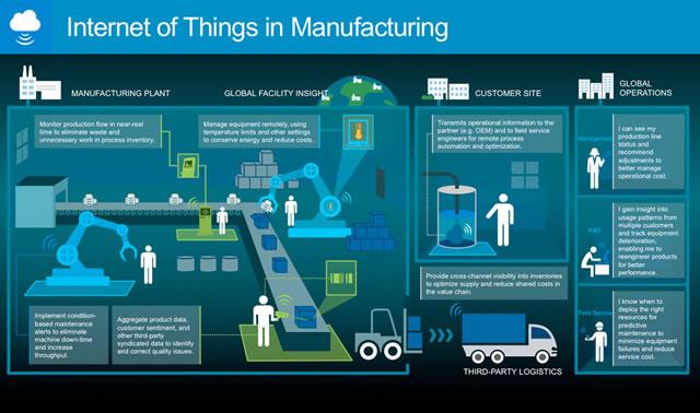 giải pháp IoT cho nhà máy