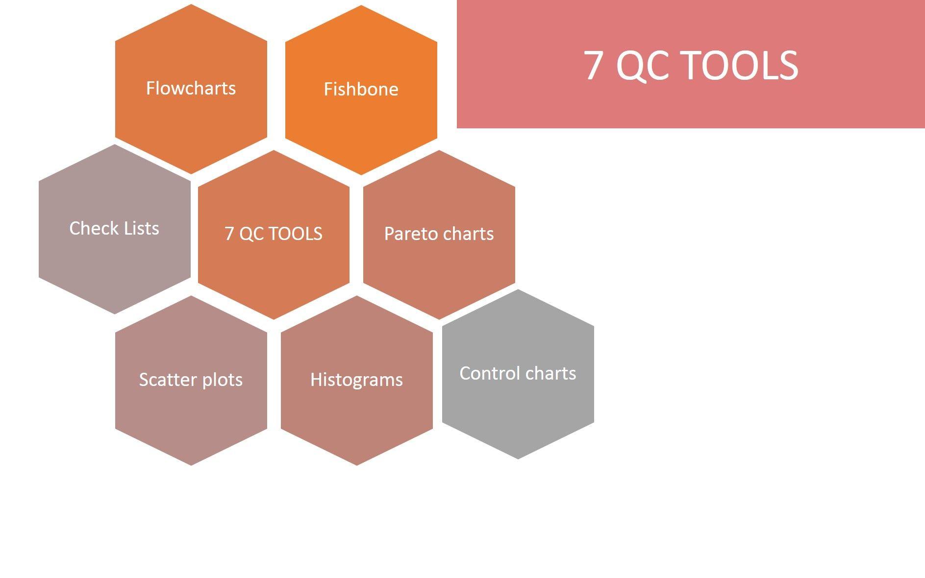 7 công cụ quản lý chất lượng