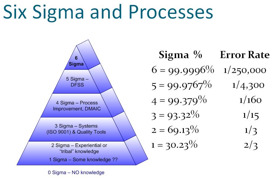 triết lý 6 sigma