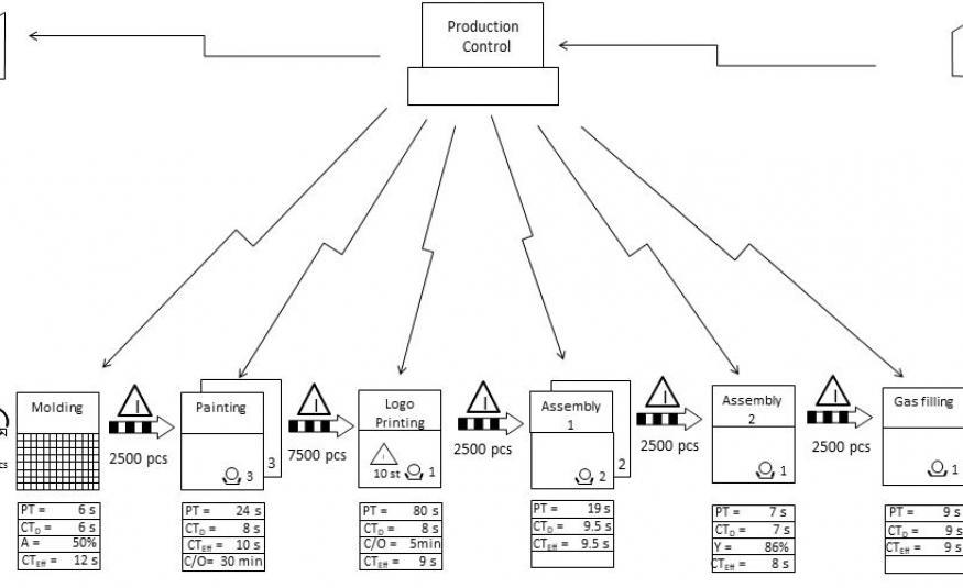 các công cụ sản xuất tinh gọn lean manufacturing
