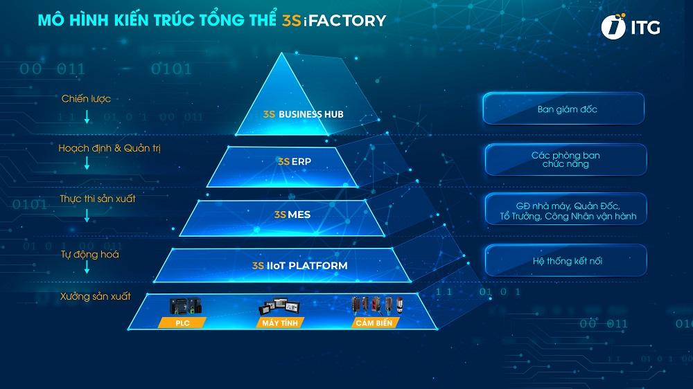 Giải pháp nhà máy thông minh 3S iFACTORY