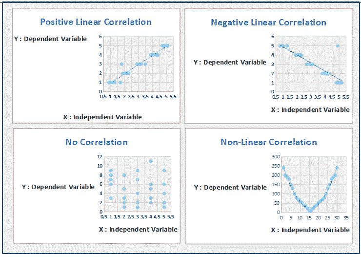 scatter chart 7 công cụ quản lý chất lượng
