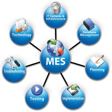 hệ thống MES