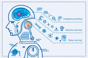 Deep learning là gì? Ứng dụng của Deep Learning vào hoạt động sản xuất